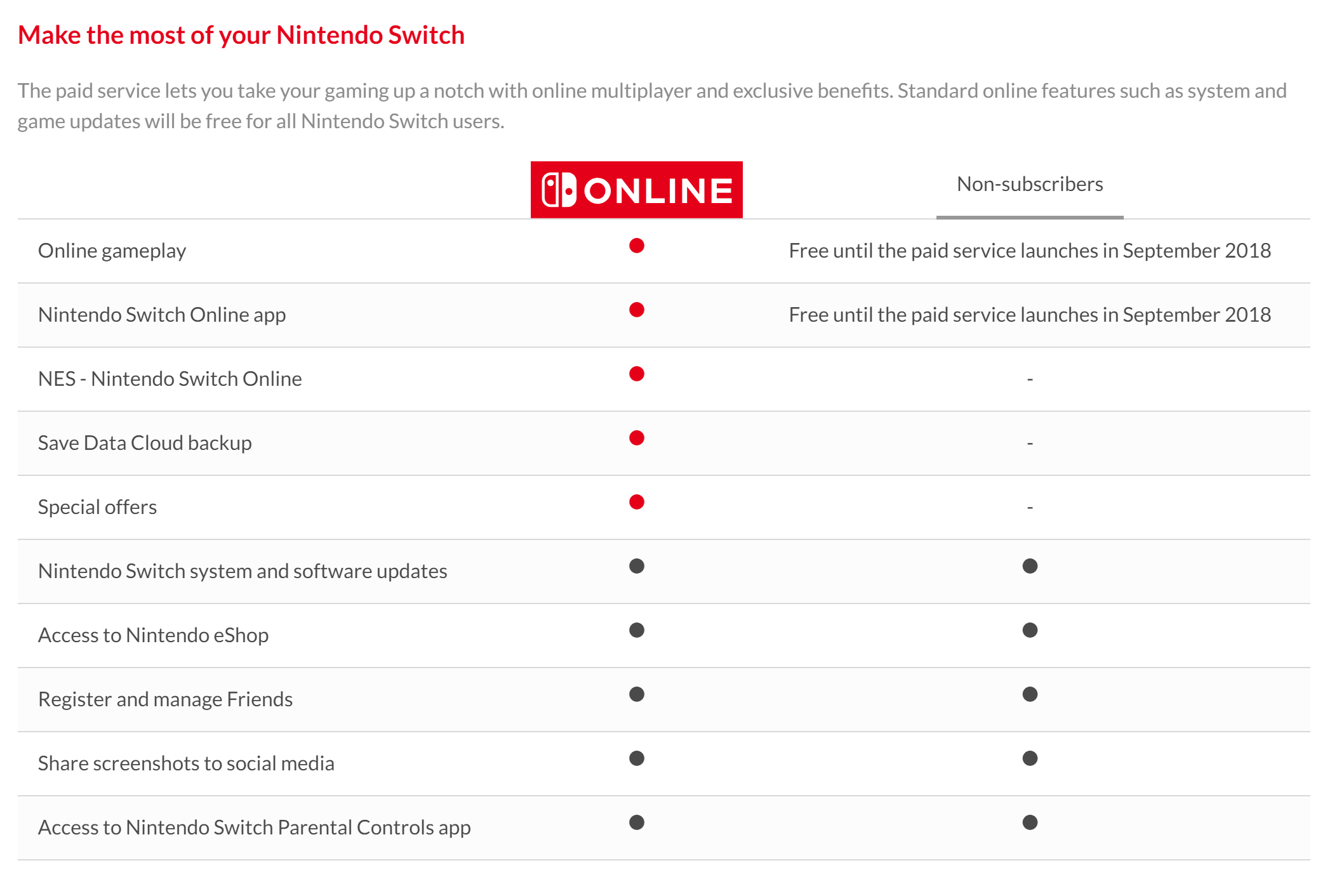 Nintendo Switch Online will launch on September 18, here are all the