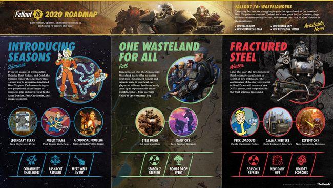 Fallout76_Roadmap.png