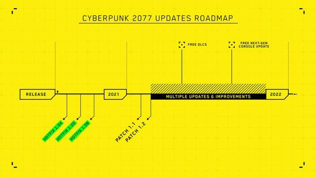 CyberpunkRoadMap.jpeg